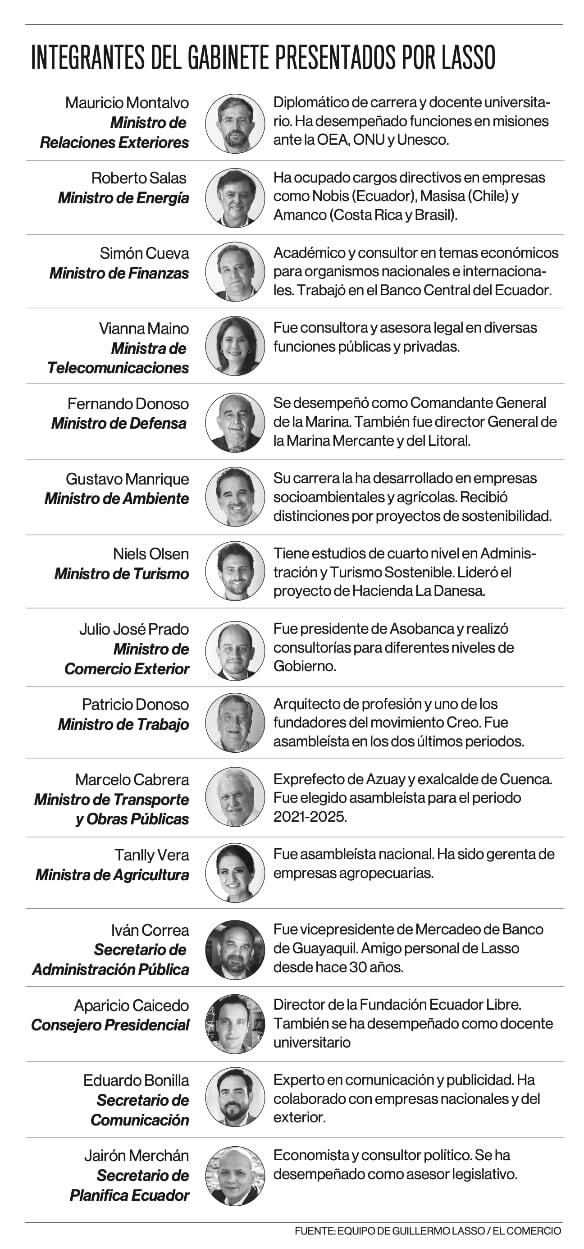 Infografía de la lista de integrantes del gabinete de ministros presentados por Guillermo Lasso. Fuente: EL COMERCIO