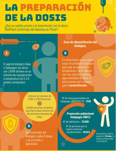 Información sobre la preparación del contenido de la vacuna antes de poder inocular y datos de la inmunización masiva en las Islas Galápagos. Imagen: USFQ