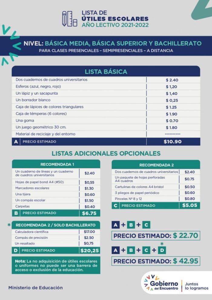 Lista de útiles para niveles inicial preparatoria y elemental. Foto: Ministerio de Educación