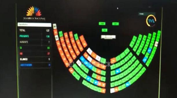 La Asamblea Nacional no logró este 14 de enero del 2021 los votos necesarios para aprobar una enmienda constitucional que buscaba limitar las funciones del Cpccs. Foto: captura.