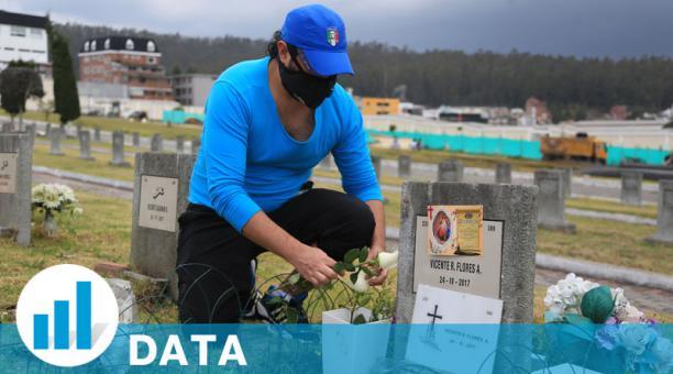 Ecuador registró durante el 2020 39 861 muertes inusuales, según datos del Registro Civil. Foto: Archivo/ EL COMERCIO.