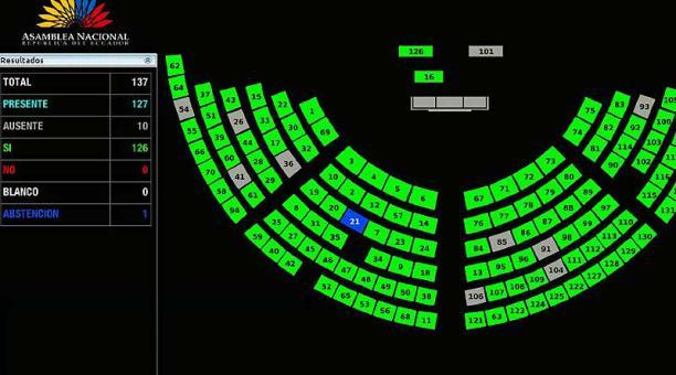 La decisión de la Asamblea se tomó con 126 votos a favor y una abstención en la sesión 292 en modalidad virtual. Foto: Twitter Asamblea