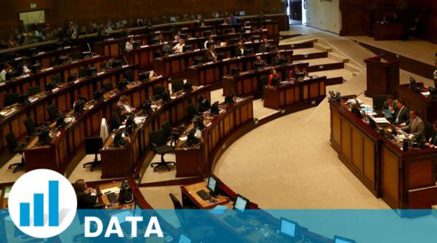 Los bloques legislativos de la Asamblea Nacional se concentrarán en tres agrupaciones políticas, según los resultados preliminares del CNE. Foto: Archivo/ EL COMERCIO