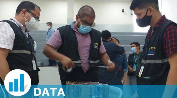 La Junta Electoral del Guayas abrió dos actas el pasado jueves para revisar inconsistencias en la dignidad de legisladores. Foto: Cortesía