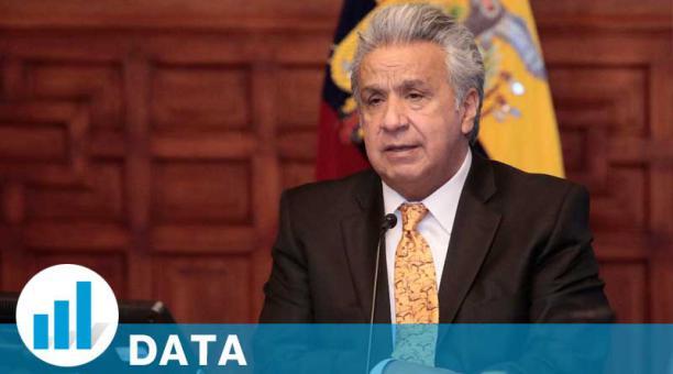 Lenín Moreno dejará la presidencia en mayo del 2021. Foto: Twitter Lenín Moreno