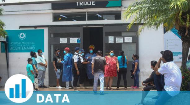 En el Ecuador se registra un promedio al día de 1 334 nuevos infectados, pero se ha llegado a picos superiores a los 2 000 contagios adicionales en solo 24 horas, según el Ministerio de Salud. Foto: Enrique Pesantes/ EL COMERCIO
