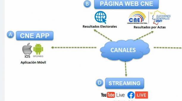 El CNE presentó los canales para seguir los resultados de las elecciones del 11 de abril del 2021. Foto: captura