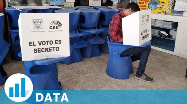 Localidades del Austro del Ecuador registraron, junto a Galápagos, alta cifra de ausentes en las elecciones de segunda vuelta. Foto: Lineida Castillo/ EL COMERCIO