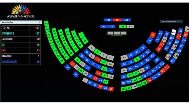 La moción de censura y destitución del ministro de Trabajo, Andrés Isch tuvo 45 votos a favor, 15 en contra, 1 blanco y 56 abstenciones. Foto: Twitter Asamblea