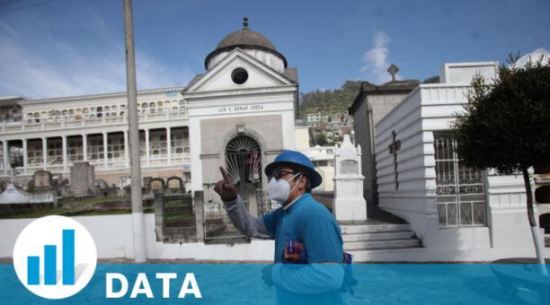 En estos 14 días de abril, en el país han muerto, un promedio diario, de 369 personas. Foto: Julio Estrella / EL COMERCIO