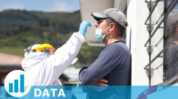 Hasta el 16 de abril del 2021 en Ecuador se han tomado 1,28 millones de pruebas de detección de covid-19. Foto: EL COMERCIO