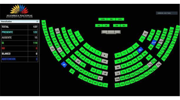 El proyecto de reformas a la Ley de Régimen Tributario Interno se aprobó  con 119 votos a favor este 20 de abril del 2021. Foto: Twitter Asamblea