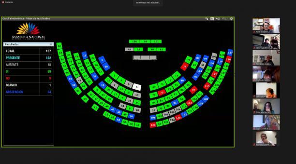 La propuesta presentada por el asambleísta José Serrano sobre la ley de Extinción de Dominio fue aprobada con  88 votos afirmativos, 9 negativos,  24 abstenciones y 1 en blanco. Foto Twitter Asamblea Nacional