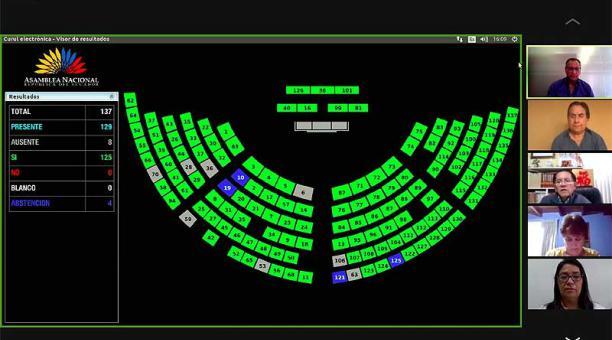 Con 125 votos a favor el Pleno de la Asamblea Nacional aprobó el proyecto de ley que reforma a la Ley de Seguridad Social referente a la conformación del Consejo Directivo del IESS. Foto: Twitter Asamblea