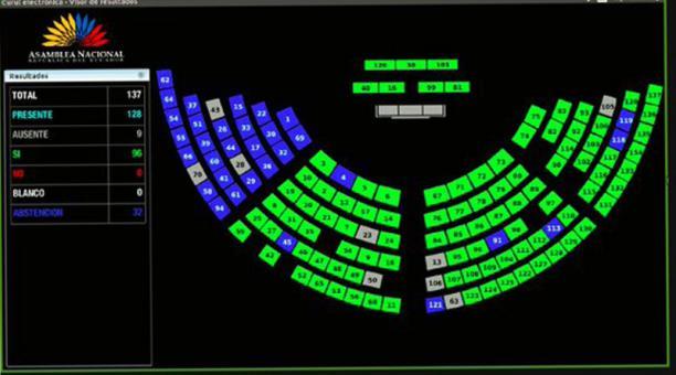 Con 96 votos a favor y 32 abstenciones se aprueba la  Ley de Tránsito. Foto: Captura