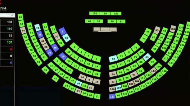 La ley modifica el Código Penal, sobre los umbrales para la sanción y penas respecto de la defraudación aduanera, recepción aduanera, contrabando y actos lesivos a la propiedad. Foto: Captura