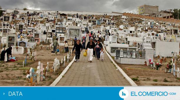 El Comercio DATA / Datos. En la foto el cementerio indígena de Otavalo, considerado el más grande de la Sierra Norte. Foto: José Mafla / EL COMERCIO