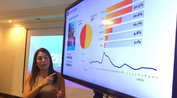 Economía, salud, educación, seguridad, relaciones internacionales e  inclusión social fueron los temas con mayor atención entre los usuarios digitales del Ecuador desde diciembre del 2016 a marzo del 2017. Foto: Diego Puente / EL COMERCIO