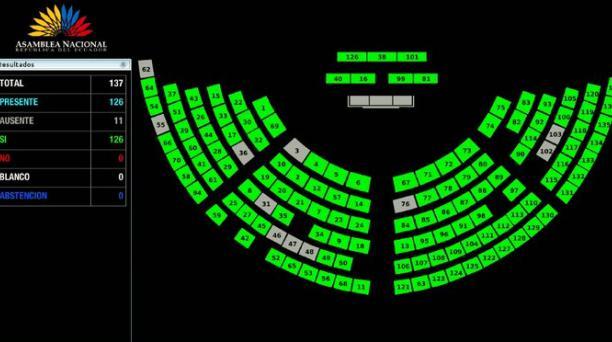 El proyecto se aprobó por unanimidad de los 126 asambleístas presentes. Foto: Captura