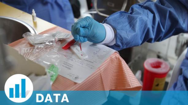 La curva de contagio de covid-19 mantiene una tendencia ascendente con 361 154 casos acumulados hasta este 20 de abril del 2021, cifra que no revela la realidad de la pandemia, pues está supeditada a la cantidad de muestras que se toman (7 pruebas por cad